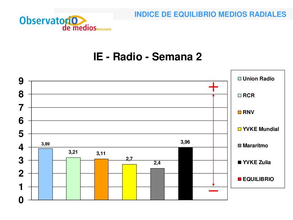 INDICE DE EQUILIBRIO MEDIOS RADIALES