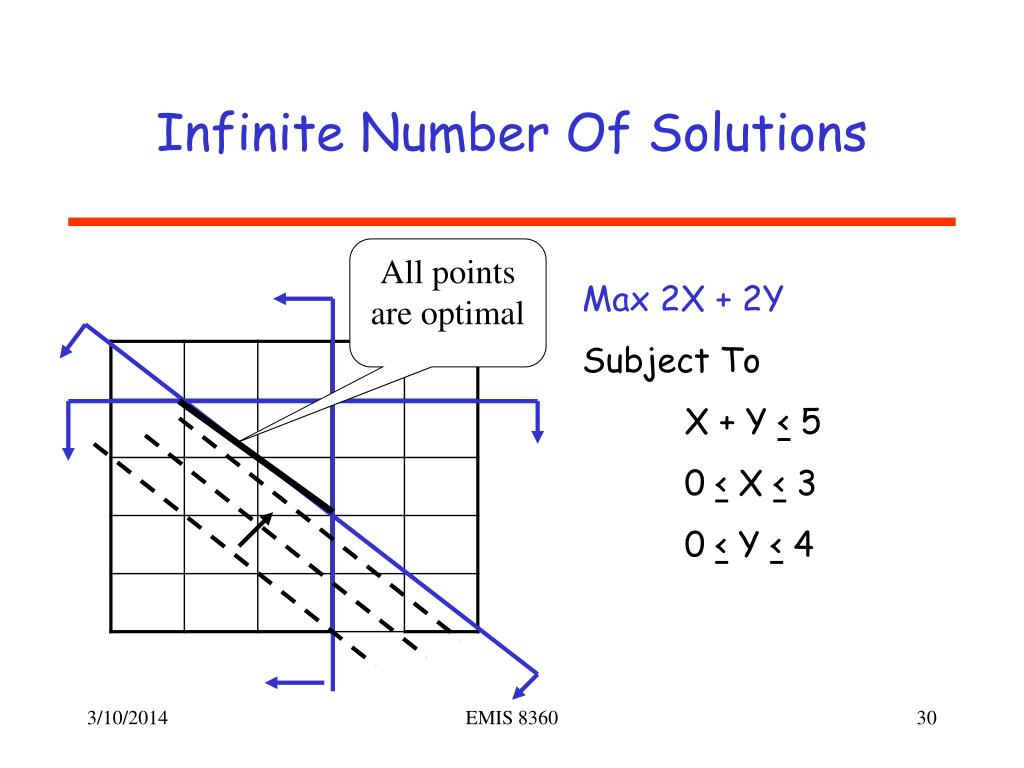 Infinite Number Of Solutions