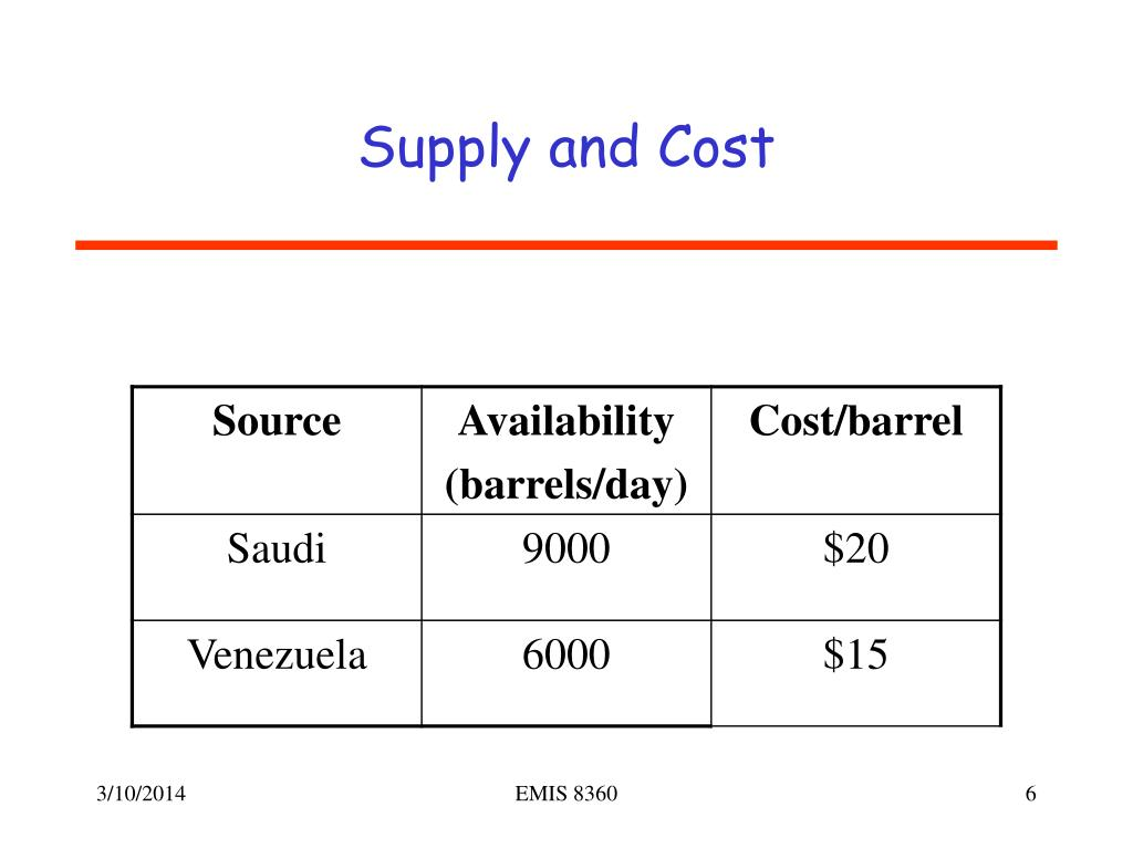 Supply and Cost