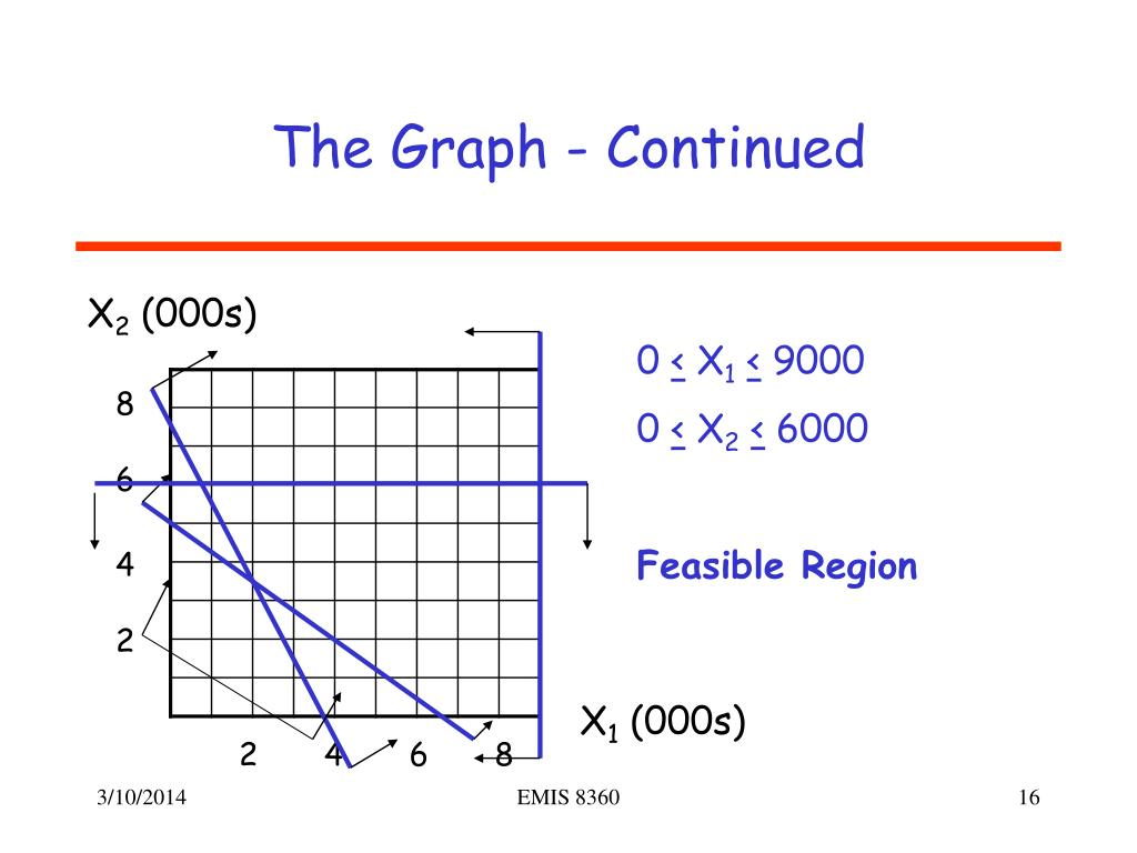The Graph - Continued