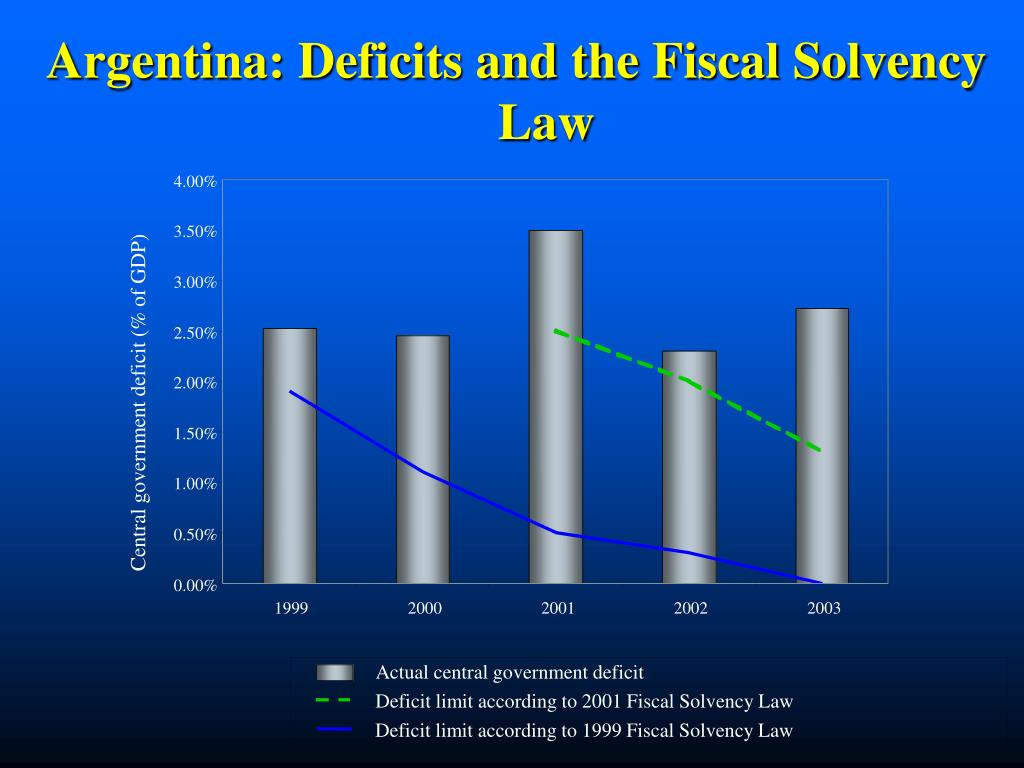 Argentina: Deficits and the Fiscal Solvency Law
