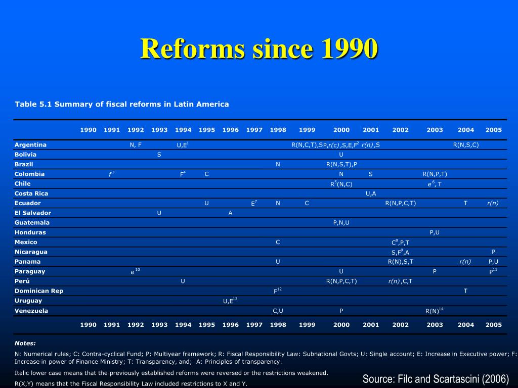 Table 5.1 Summary of fiscal reforms in Latin America