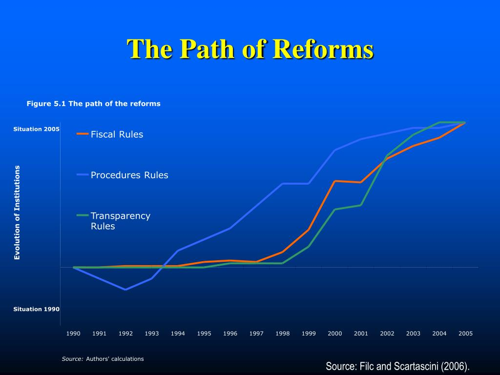 Figure 5.1 The path of the reforms