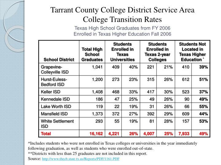 Tarrant County College District Service Area