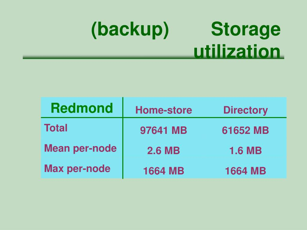 (backup)        Storage utilization