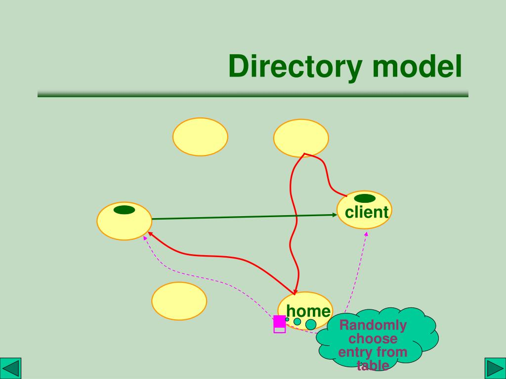 Directory model