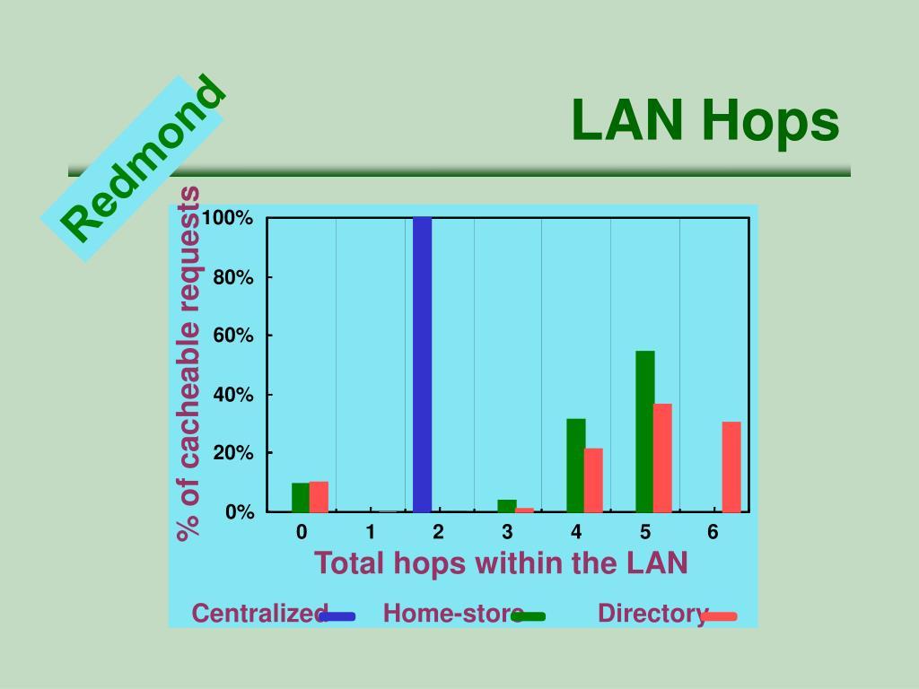 LAN Hops