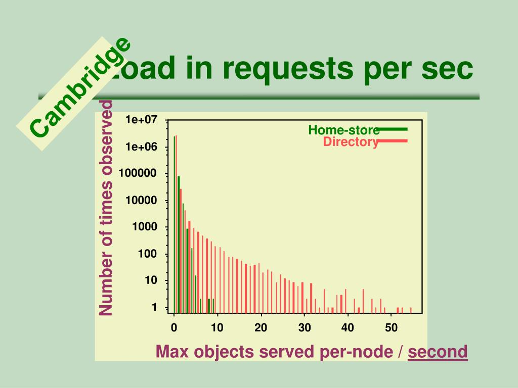Load in requests per sec