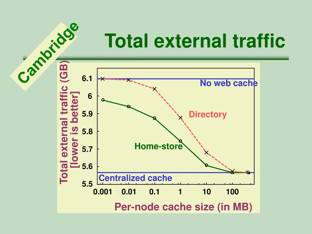 Total external traffic