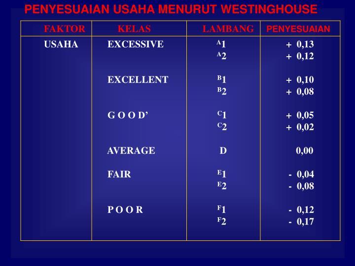PENYESUAIAN USAHA MENURUT WESTINGHOUSE