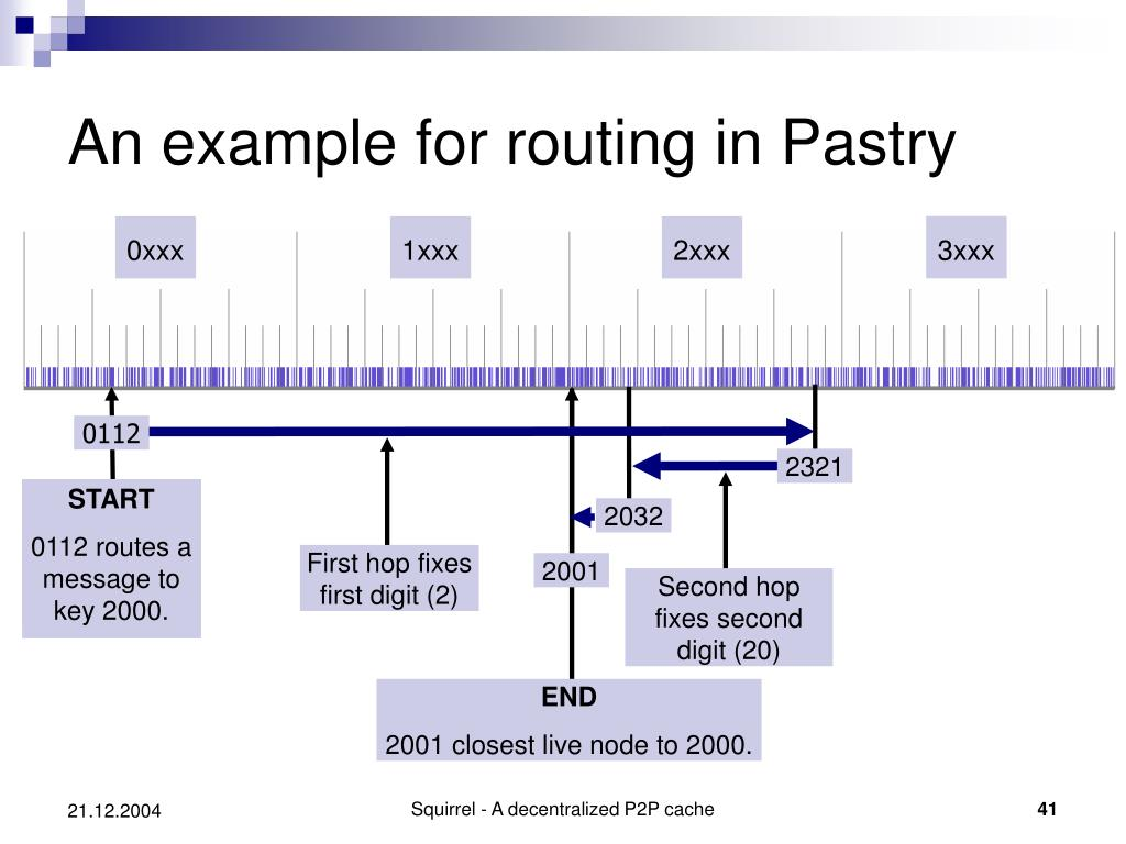 An example for routing in Pastry