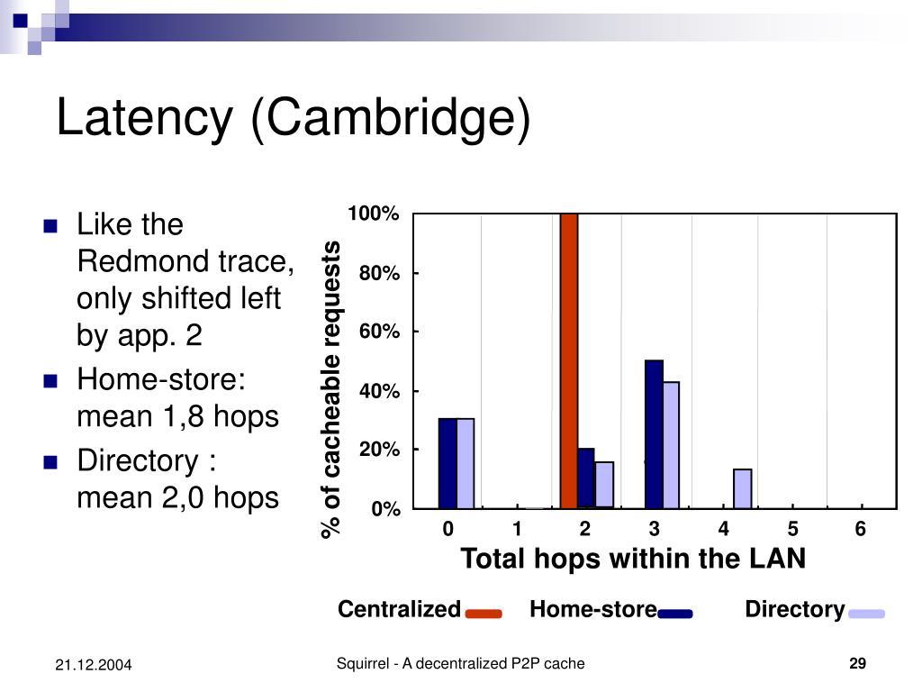 Latency (Cambridge)