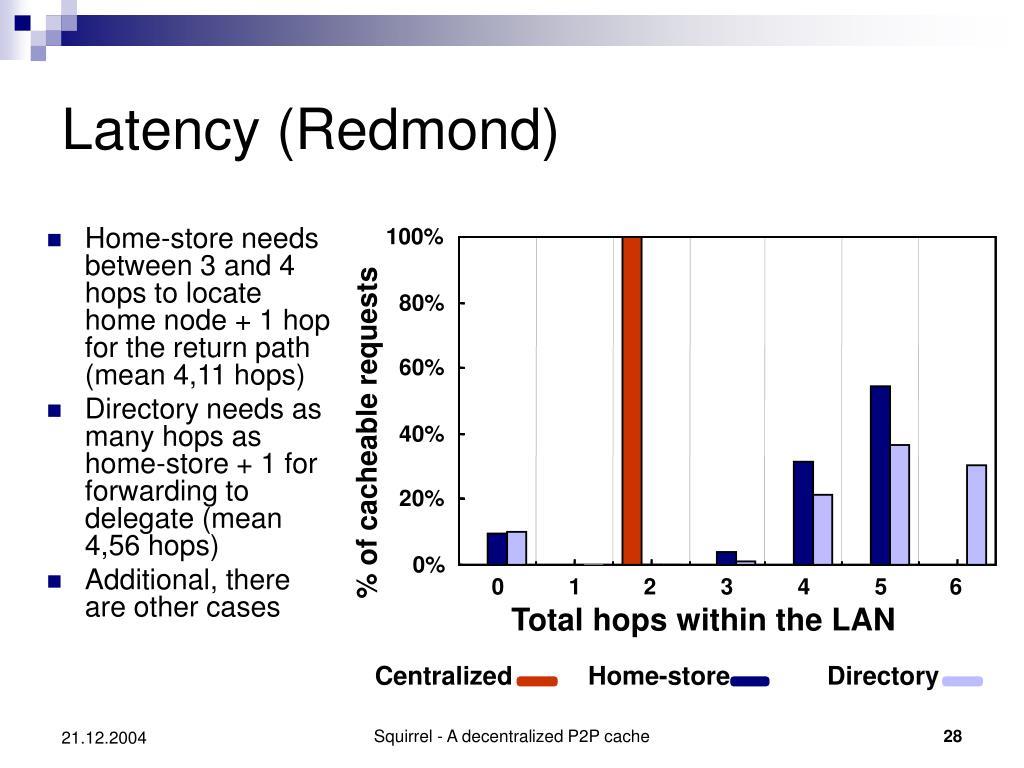 Latency (Redmond)