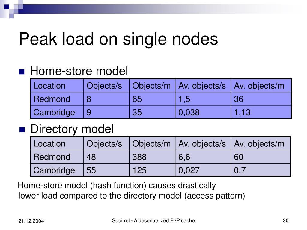 Peak load on single nodes