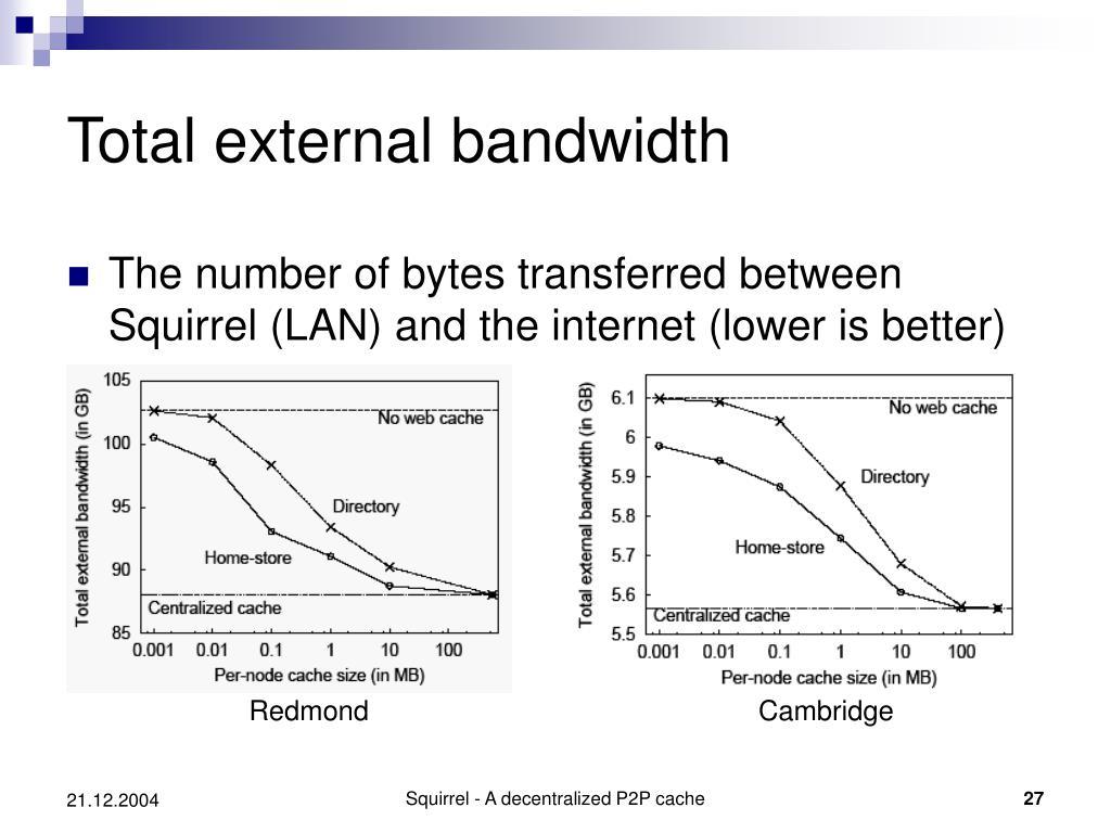 Total external bandwidth