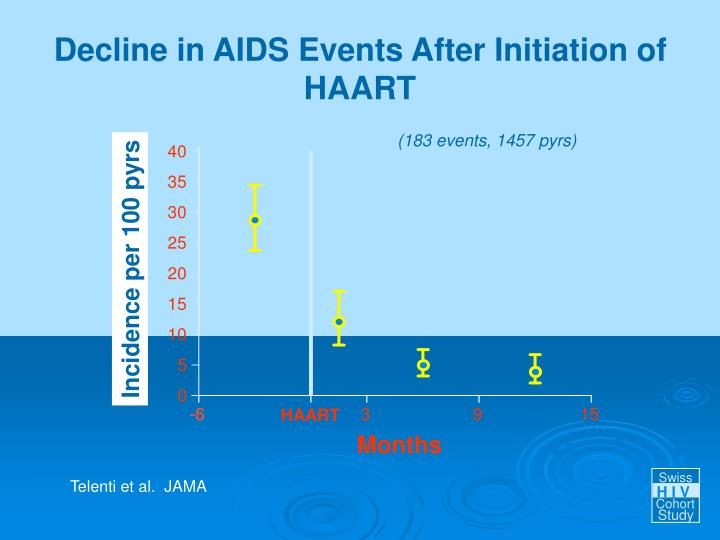 Decline in AIDS Events After Initiation of HAART