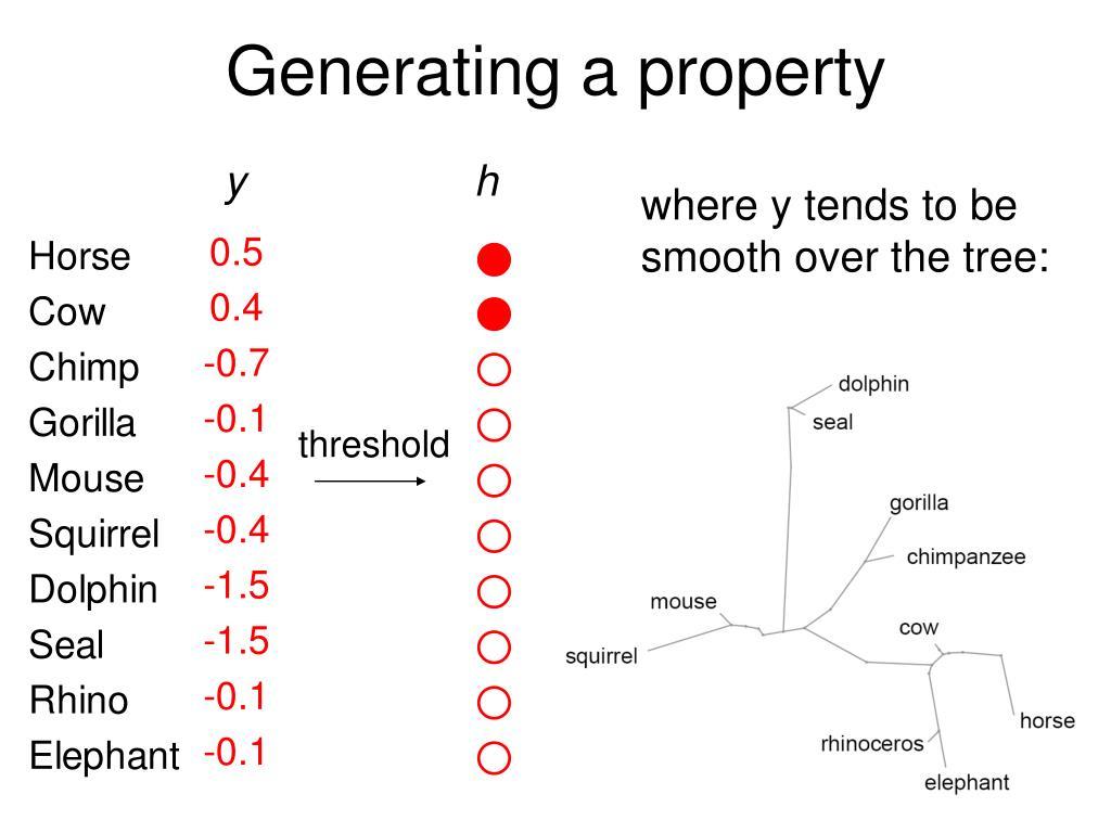 Generating a property