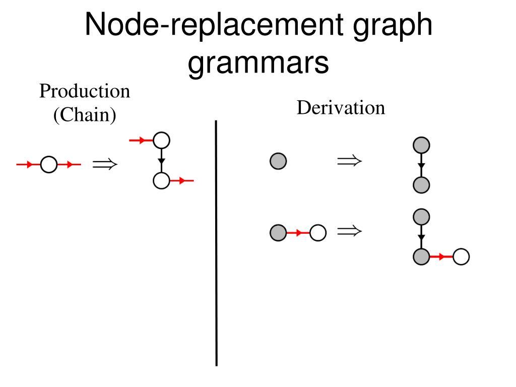 Node-replacement graph grammars