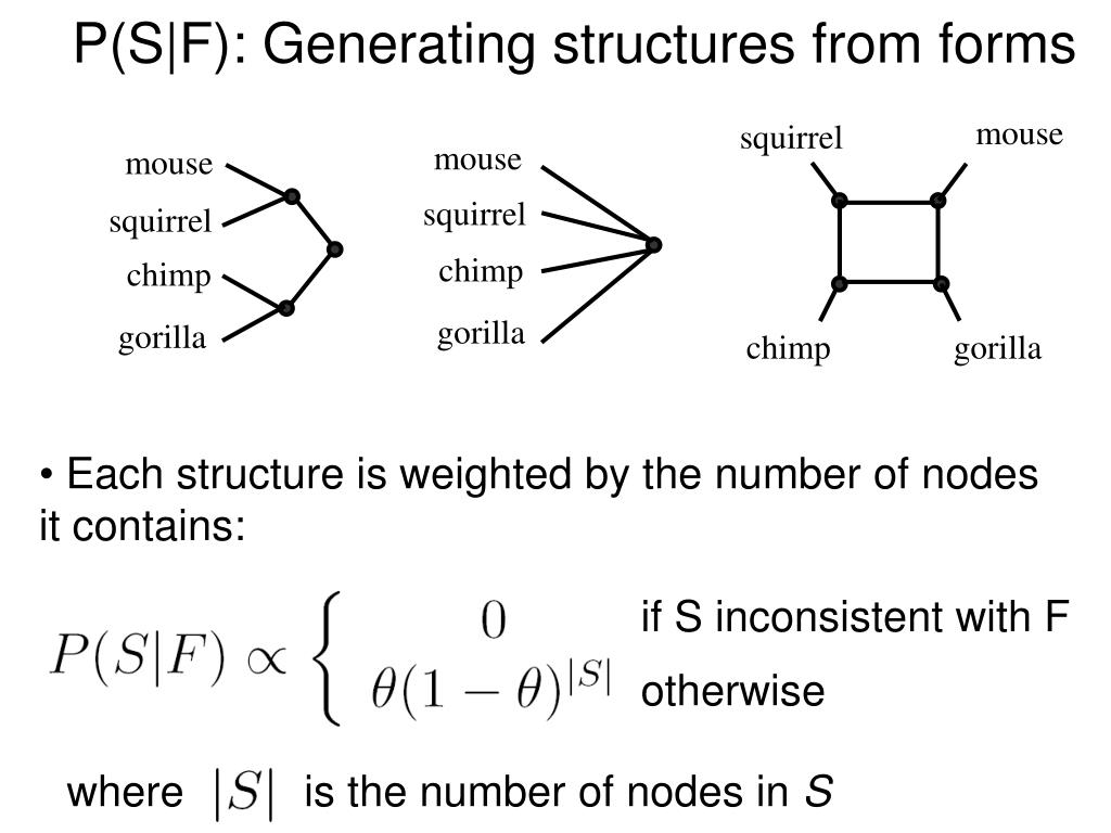 P(S|F): Generating structures from forms
