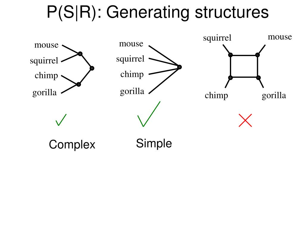 P(S|R): Generating structures