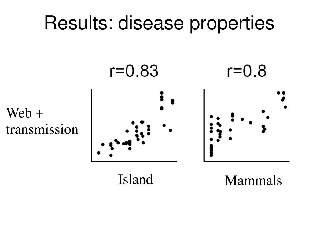 Results: disease properties