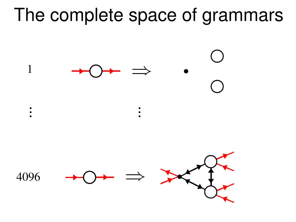 The complete space of grammars
