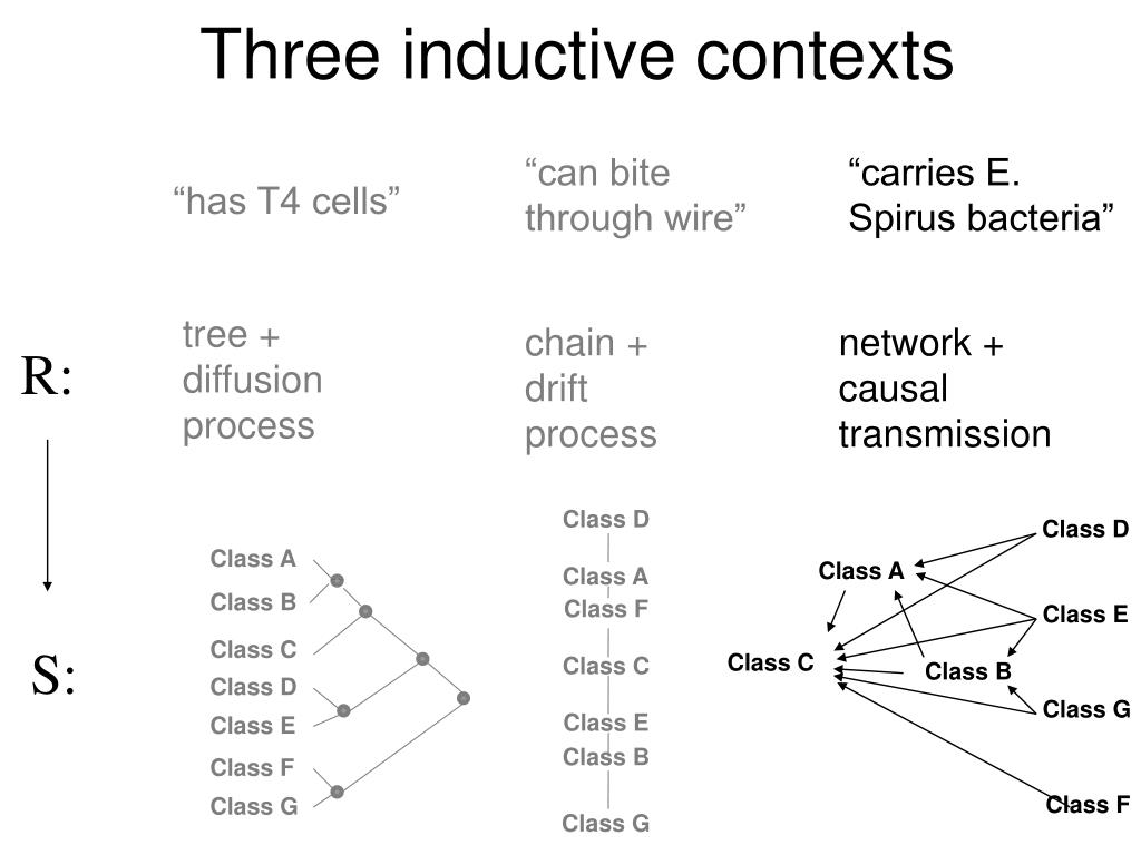 Three inductive contexts