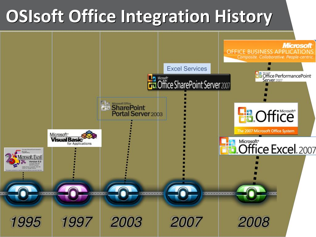 OSIsoft Office Integration History