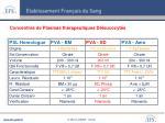 concentr s de plasmas th rapeutiques d leucocyt s1