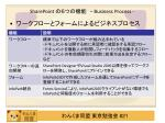 sharepoint business process