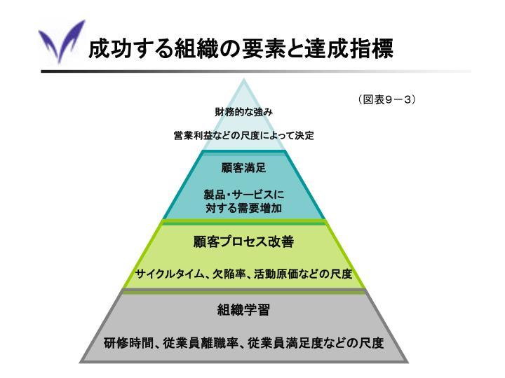 成功する組織の要素と達成指標