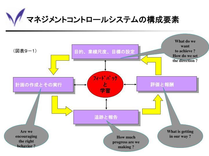 マネジメントコントロールシステムの構成要素
