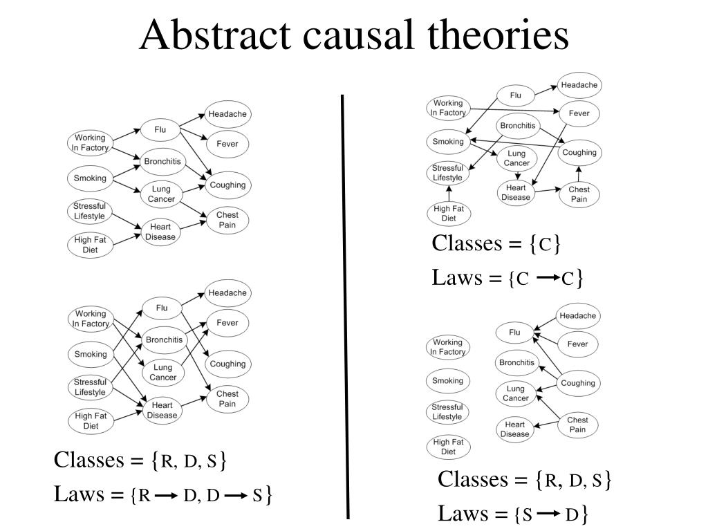 Abstract causal theories