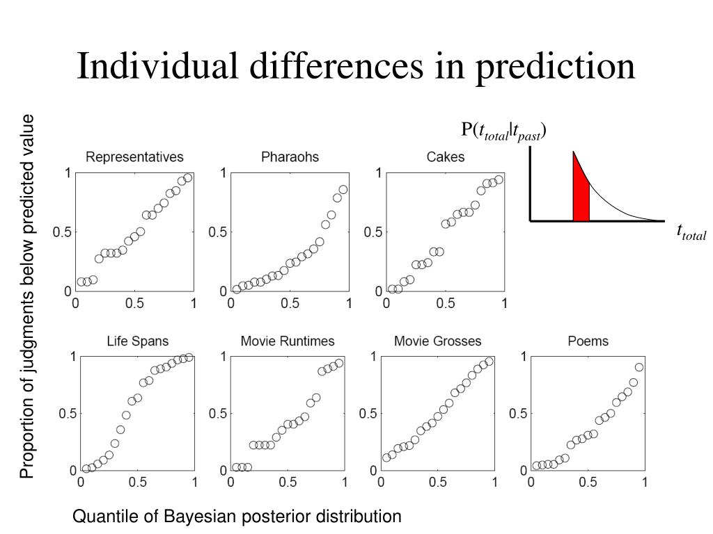 Individual differences in prediction