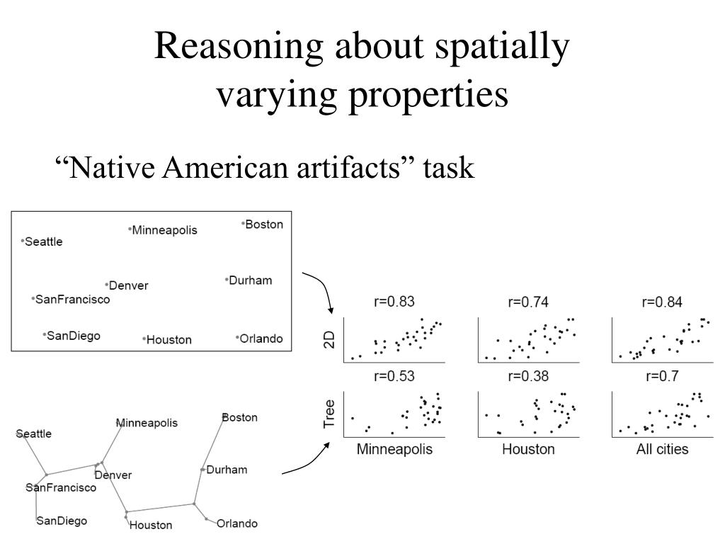 Reasoning about spatially