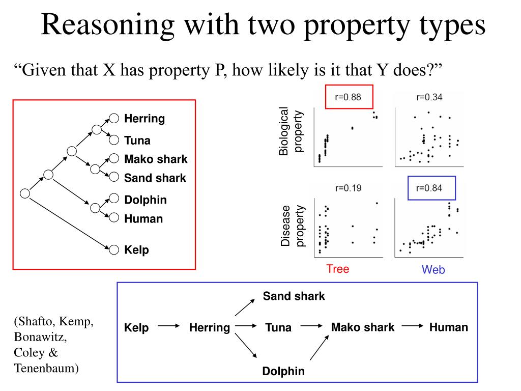 Reasoning with two property types