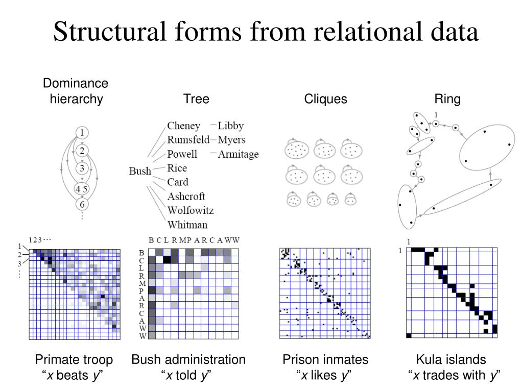 Structural forms from relational data