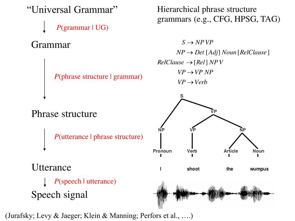 """""""Universal Grammar"""""""