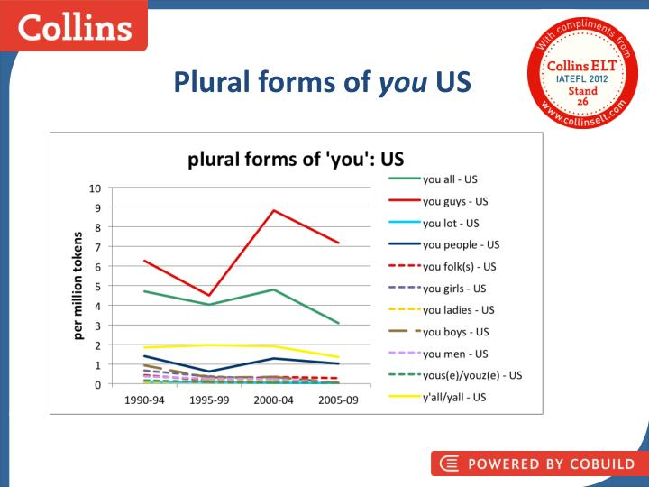 Plural forms of