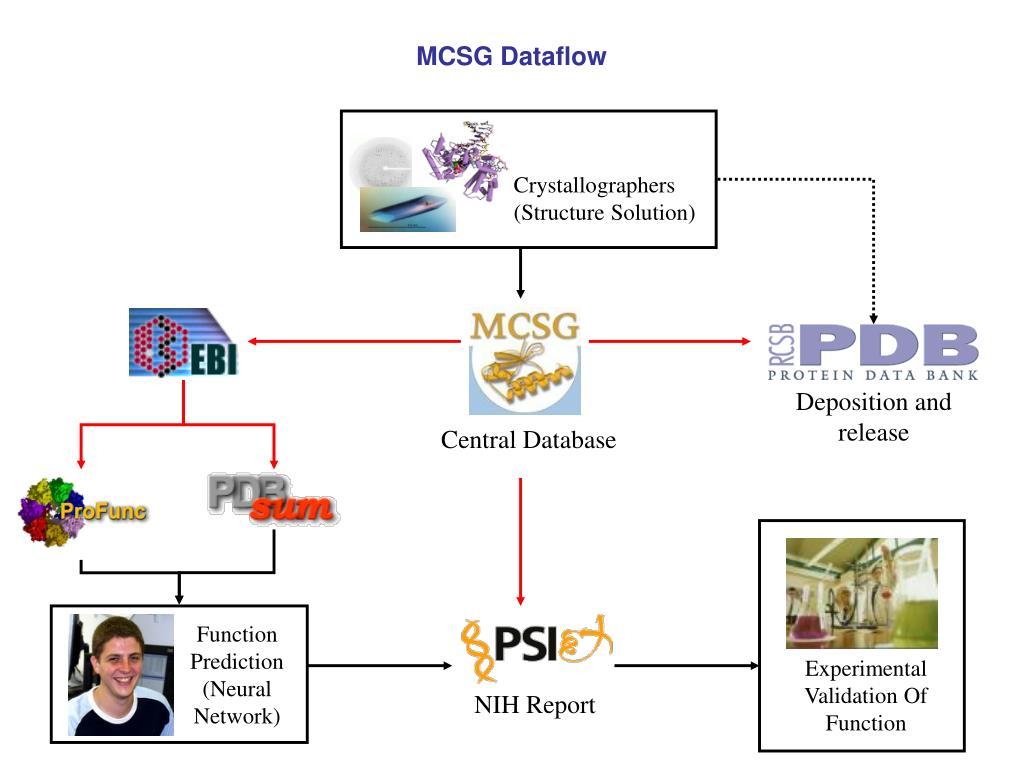 MCSG Dataflow