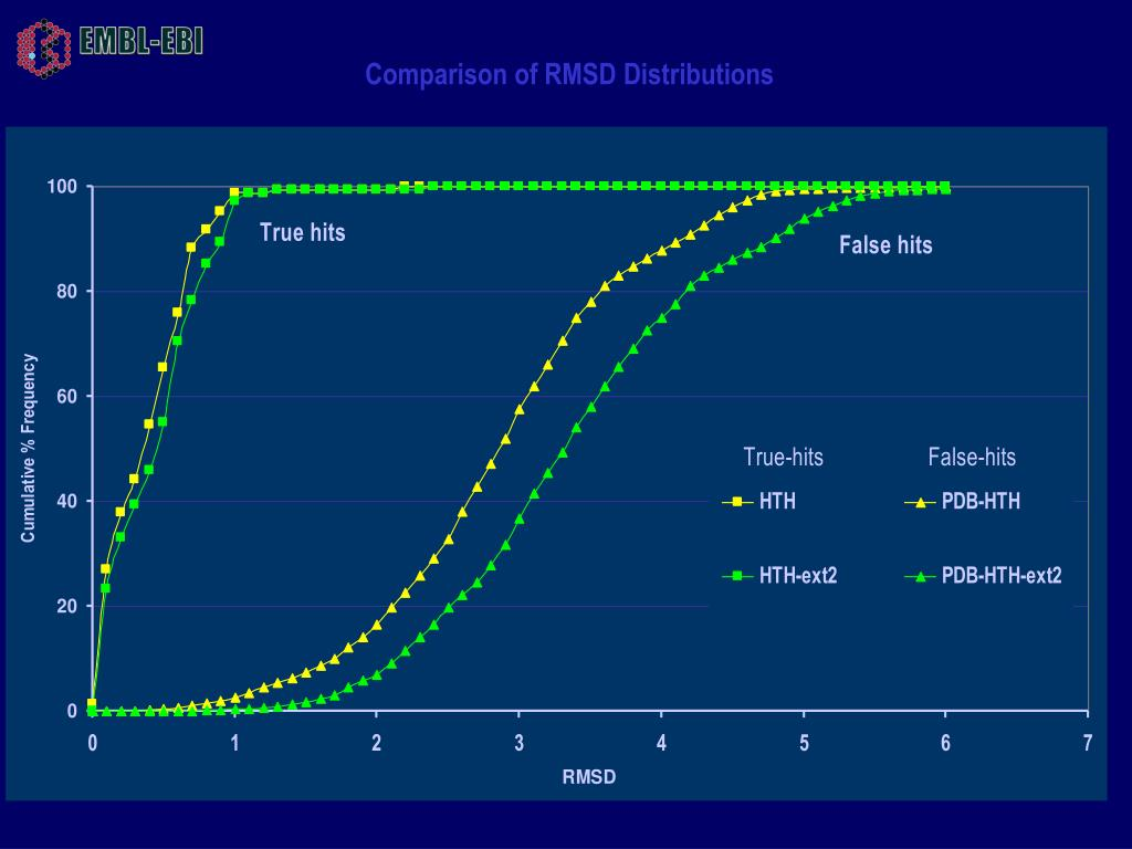 Comparison of RMSD Distributions