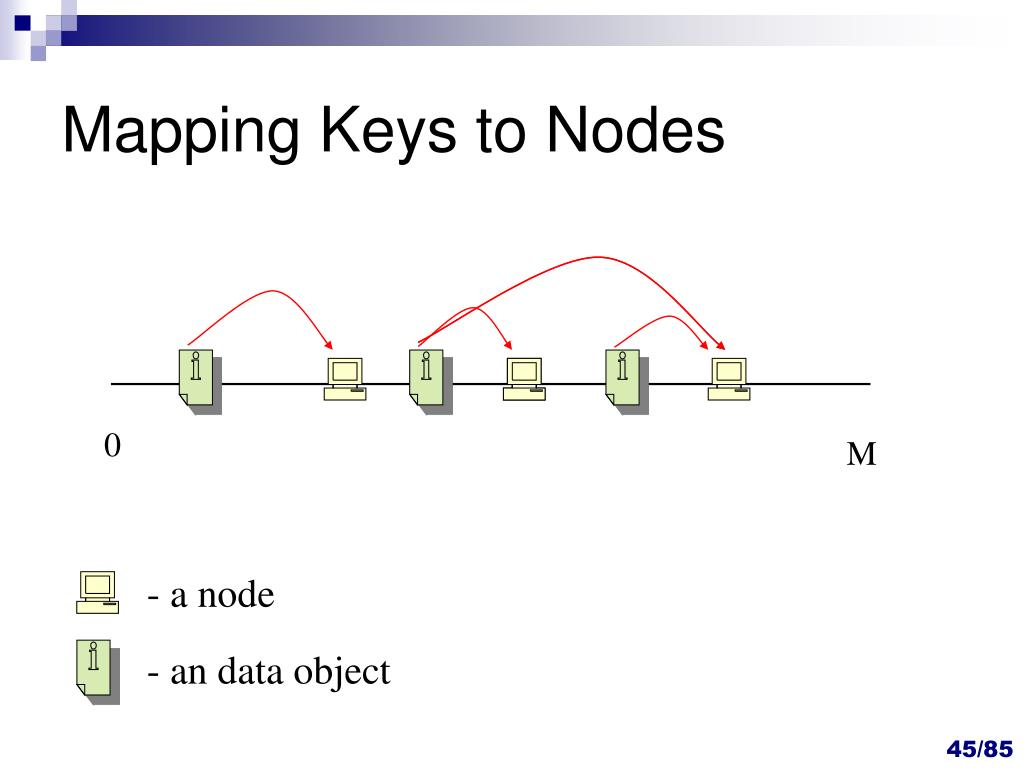 Mapping Keys to Nodes
