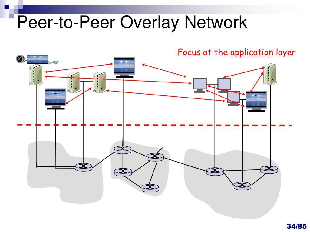 Peer-to-Peer Overlay Network