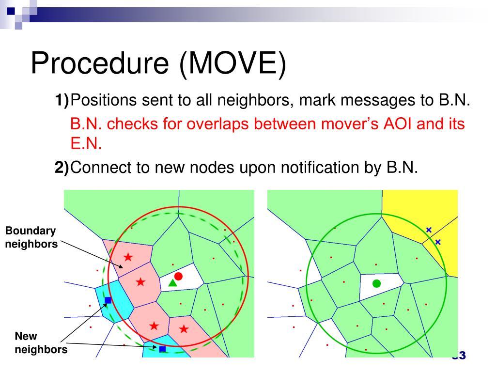 Procedure (MOVE)