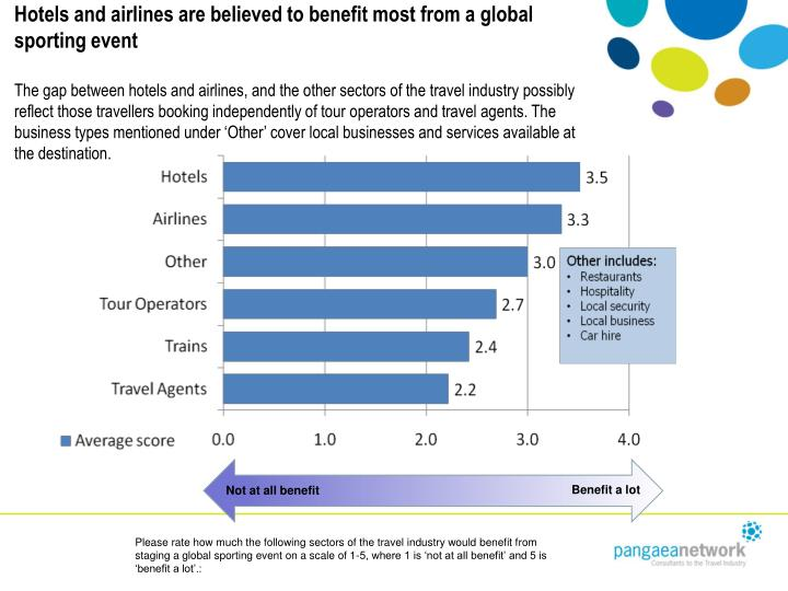 Hotels and airlines are believed to benefit most from a global sporting event