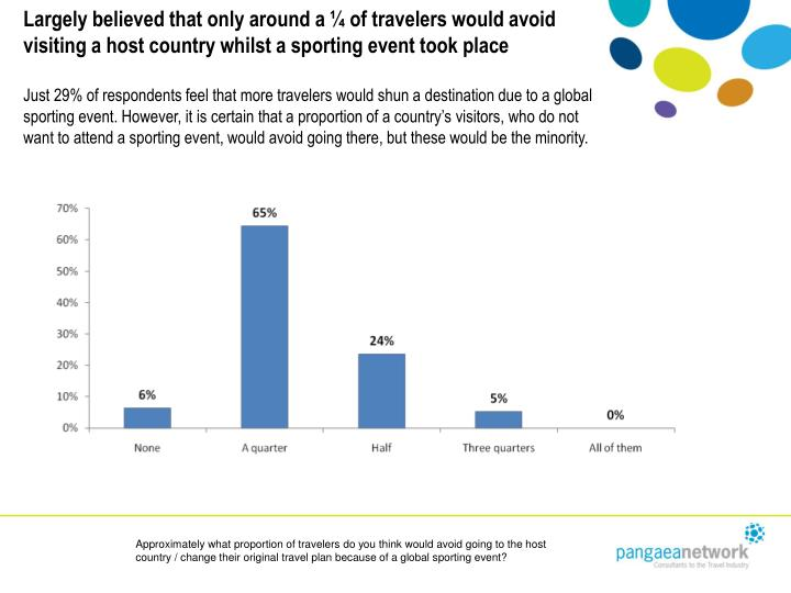 Largely believed that only around a ¼ of travelers would avoid visiting a host country whilst a sporting event took place