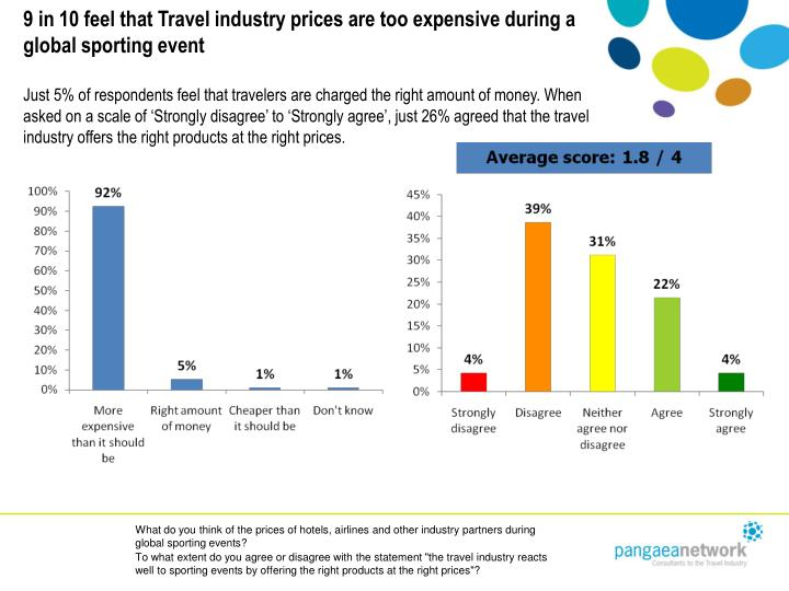 9 in 10 feel that Travel industry prices are too expensive during a global sporting event