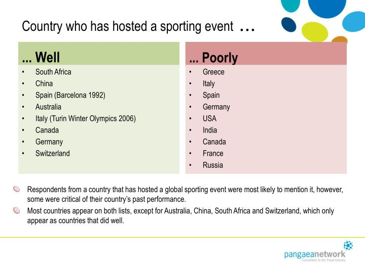 Country who has hosted a sporting event