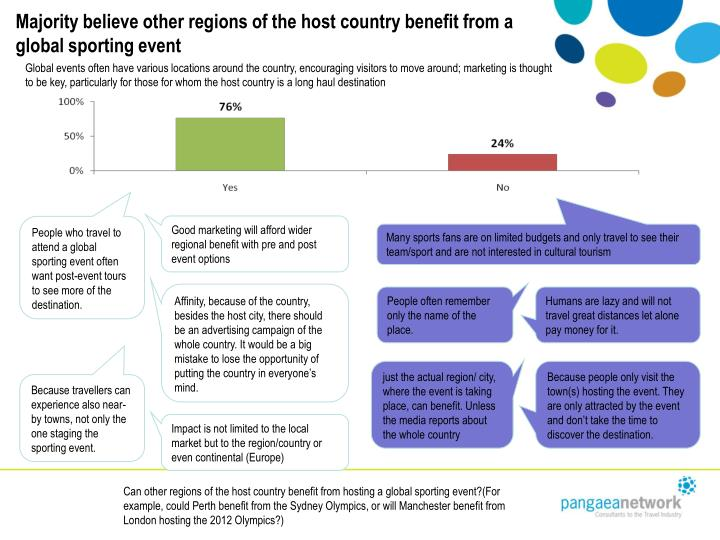 Majority believe other regions of the host country benefit from a global sporting event