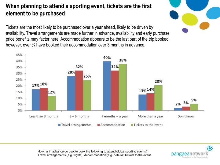 When planning to attend a sporting event, tickets are the first element to be purchased